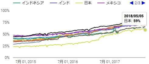 日本のサイトの41%は非SSL
